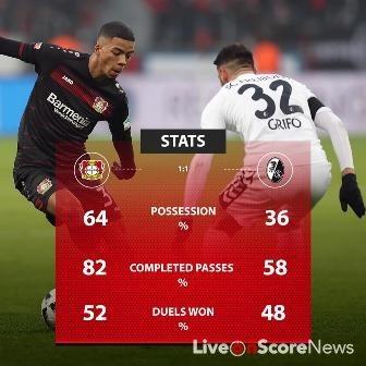 Bayer Leverkusen 1 – 1 Freiburg Highlight Video