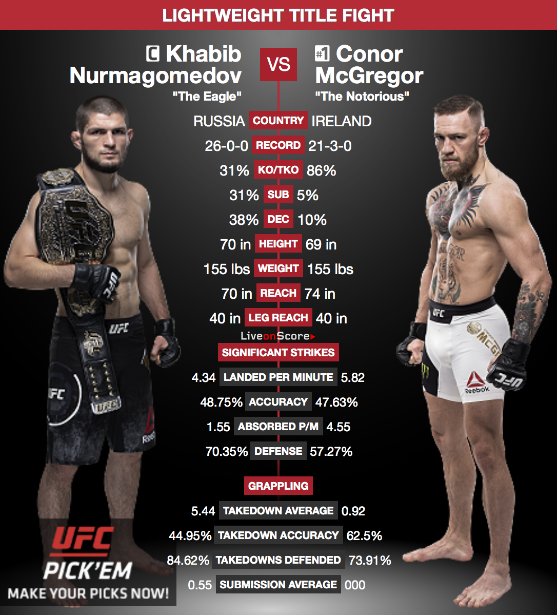 What time does McGregor vs. Khabib actually start?